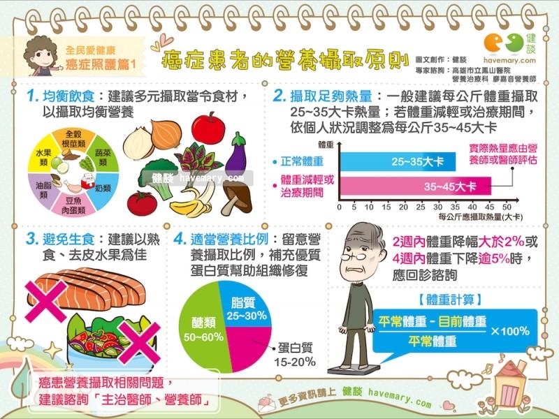 罹癌怎麼吃?專家「4大營養建議」。(圖/健談授權提供)