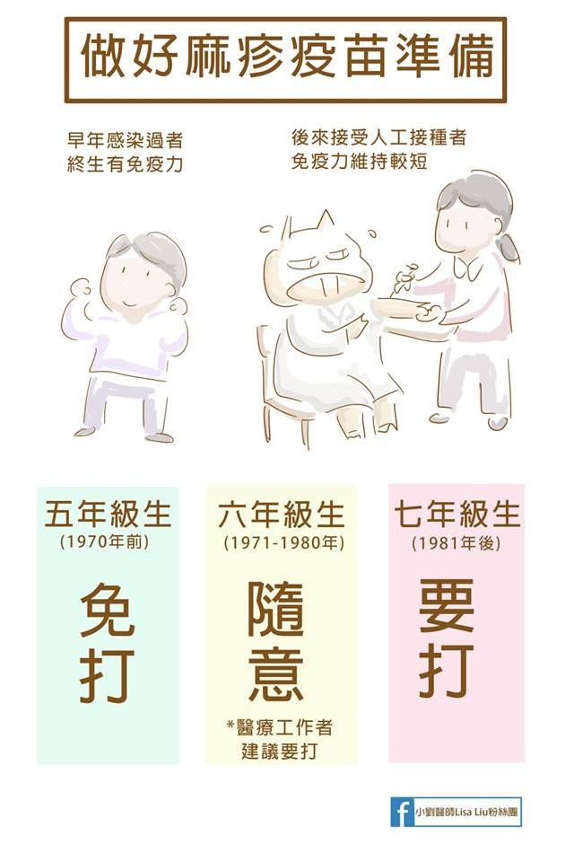 麻疹疫苗。(圖/取自小劉醫師粉絲團)