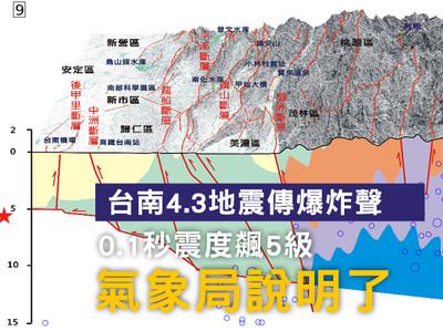 上下跳!台南4.3地震傳「爆炸聲」0.1秒震度飆5級 氣象局說明了