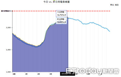 快訊/用電量一舉破3715萬千瓦 創史上新高狠甩預估值