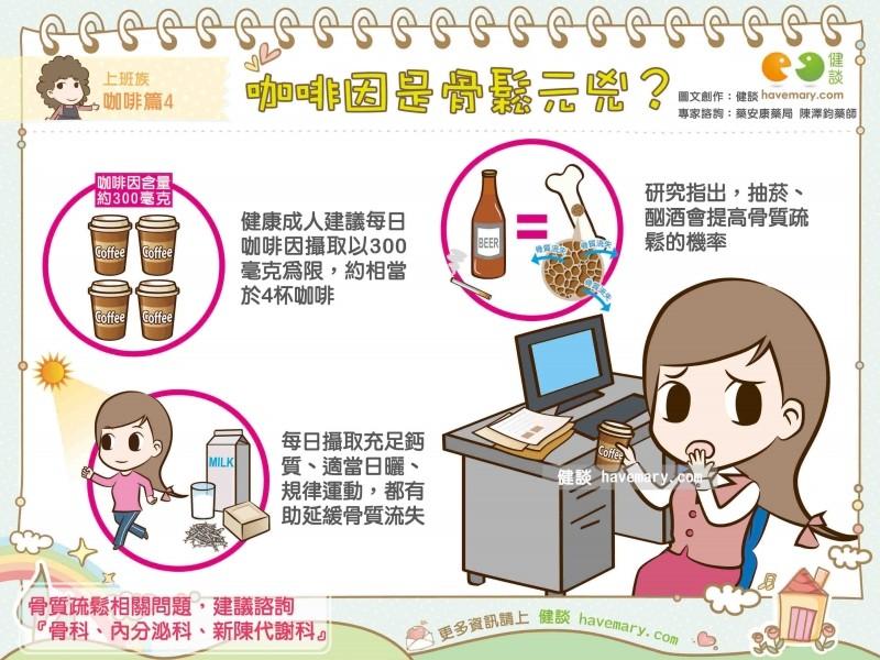 喝咖啡會骨鬆?專家:2習慣影響更大。(圖/健談授權提供)