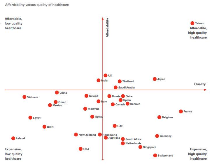 台灣醫療屌打全球!一張圖網全跪了。(圖/取自expathealth.org網站)