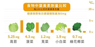 蔬菜葉黃素含量Top1是「萵苣」 營養師教你怎麼挑補充品!