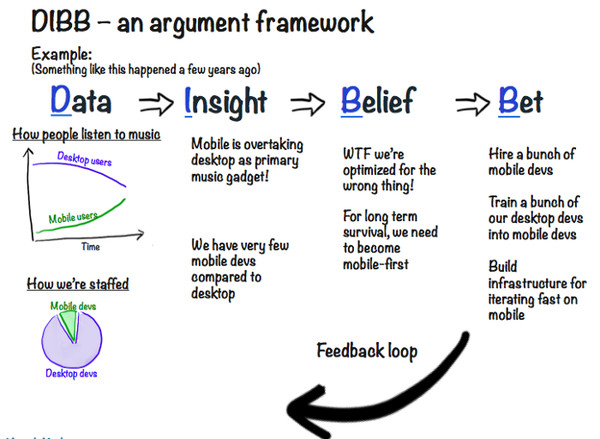 ▲DIBB Framework 舉例。(圖/翻攝自Crisp's Blog)