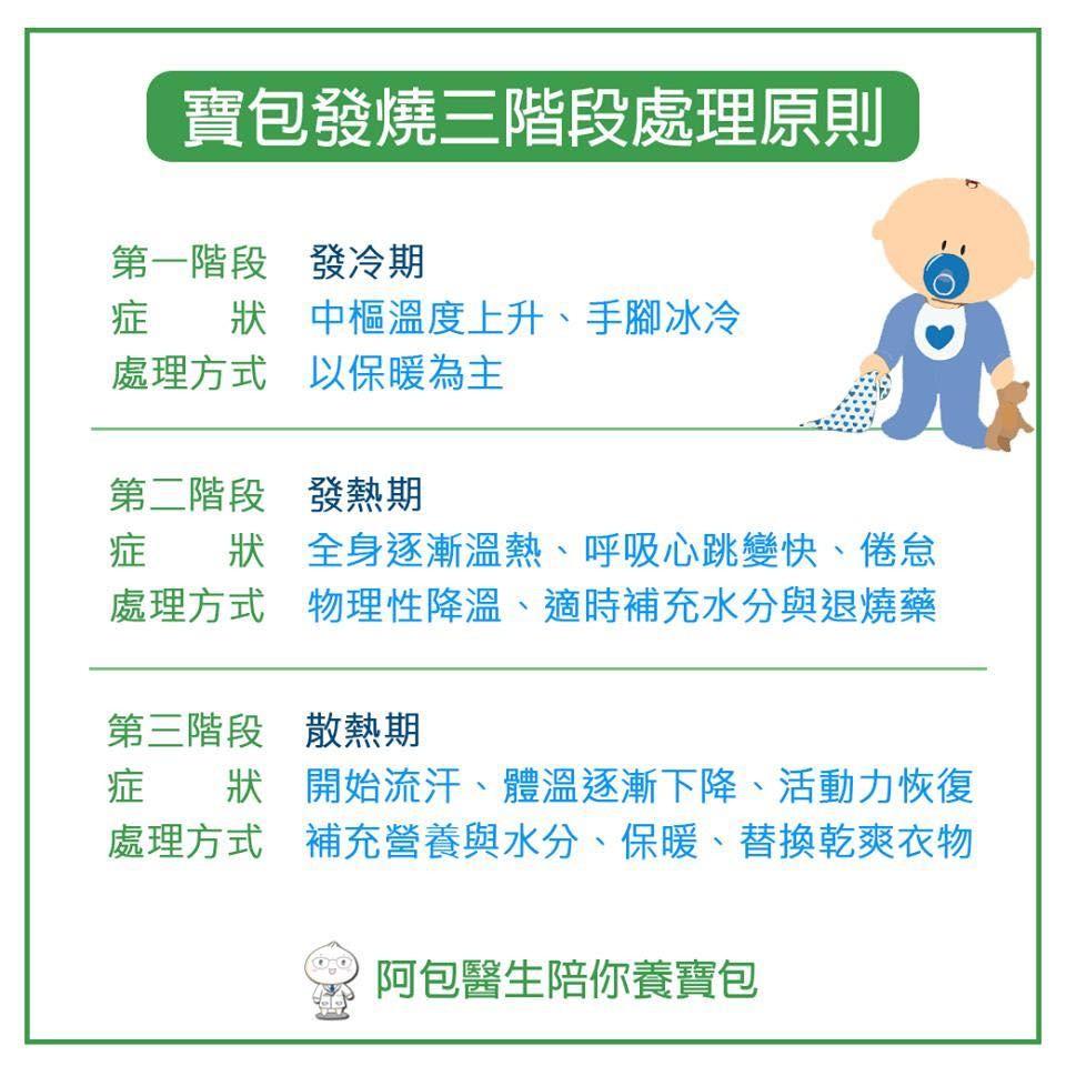 ▲▼宝包发烧三阶段。(图/阿包医师提供)