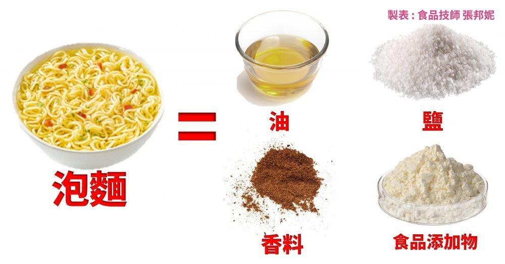 ▲▼泡麵製程。(圖/張邦妮)
