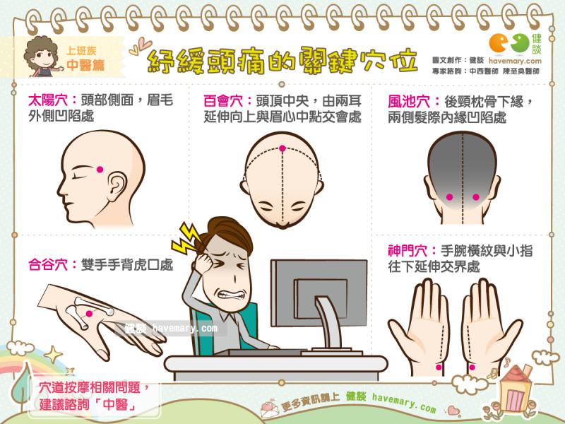 治頭痛免吃藥!急按「這5個穴位」秒緩解。(圖/健談授權提供)