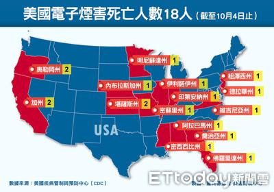 電子煙肺病危害續擴大!美國案例破千 英國也傳首例致死個案