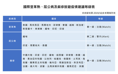 國慶連假出國注意「3大傳染病流行中」一張表看需警戒地區