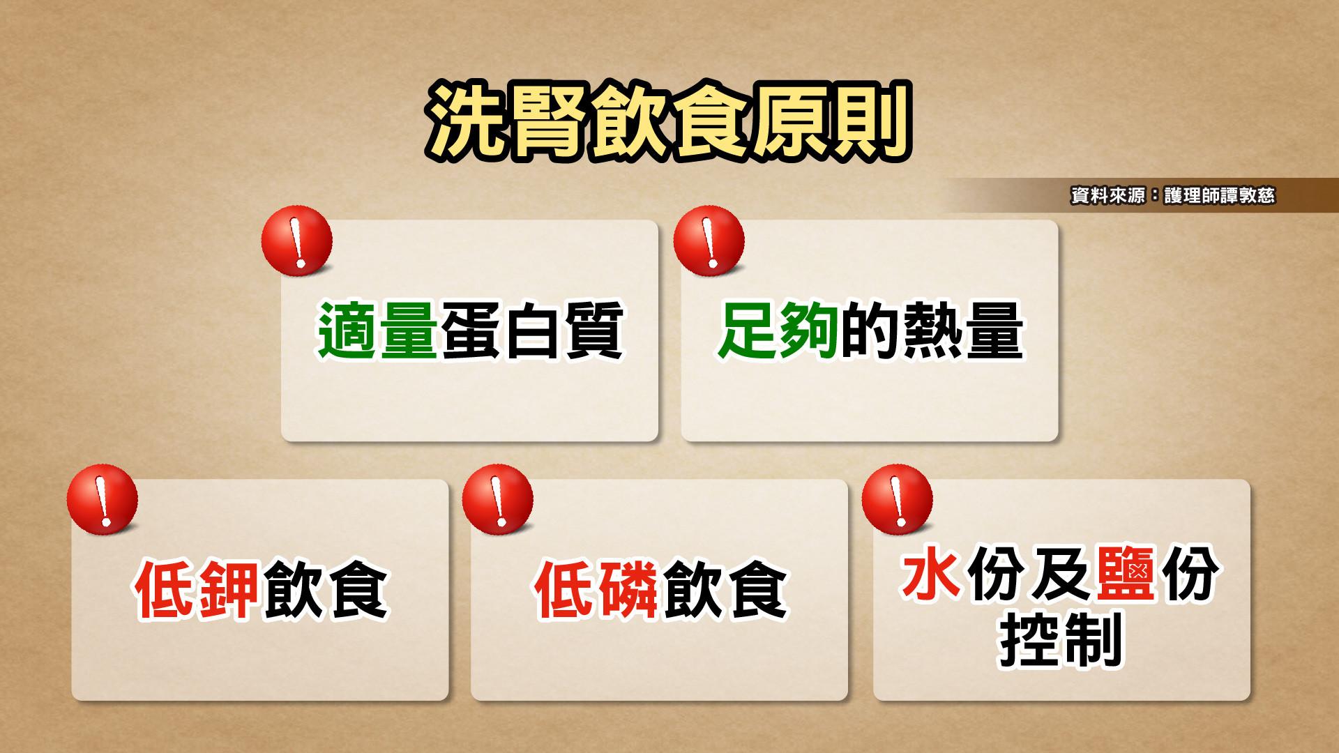 洗腎率世界第1!台灣人「敗腎5習慣」曝 愛吃甜點、加工肉慘中了。(圖/TVBS提供)