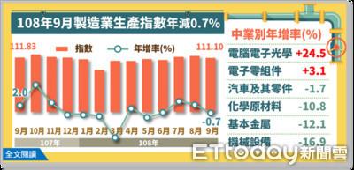 九月工業生產指數年減0.75% 經部:第三季創歷年單季新高