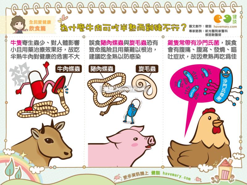 牛排可吃5分熟…豬雞卻不行?2恐怖寄生蟲曝光。(圖/健談授權提供)