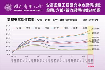 六都房價「台南超過通膨漲最多」 韓國瑜坐鎮「高雄排第二」