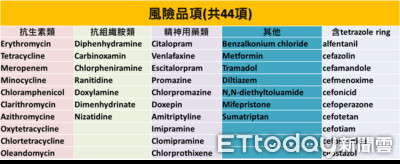 糖尿病藥傳含致癌物 食藥署列44款「風險品項」...精神用藥也在內