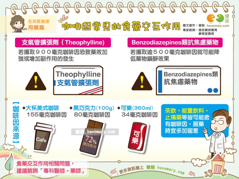 咖啡別喝多!專家曝和「2種藥交互作用」:恐失藥效。(圖/健談授權提供)