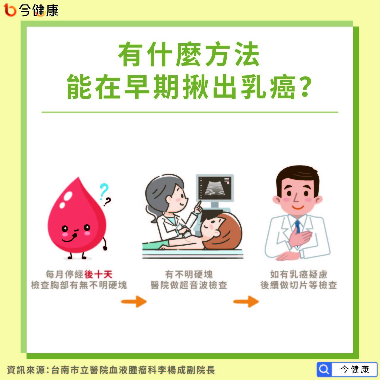 台灣每天6女罹乳癌!醫曝「這9種人」風險暴增。(圖/今健康提供)