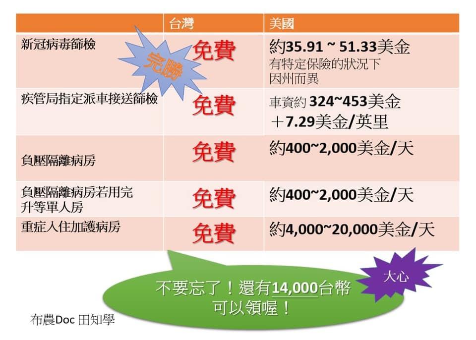 美國重症1天要噴60萬↑!急診醫一張圖看「台灣人多幸福」:我們被寵壞了。(圖/截自田知學醫師粉專)