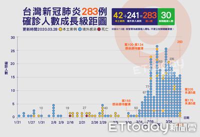 案268發病一個月才確診!國內已有8例本土個案「感染源不明」