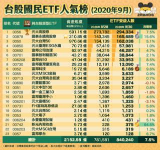 排名大洗牌!股民最愛「ETF人氣榜」曝光 00878成長超快