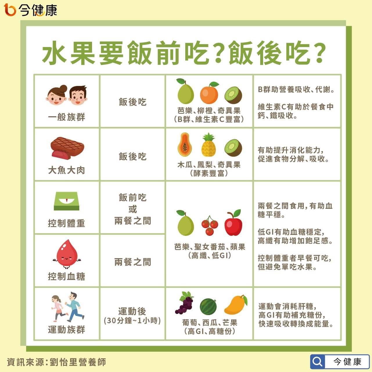 吃水果飯前、飯後哪個健康?水果時程表一張圖秒懂!(圖/今健康授權提供)